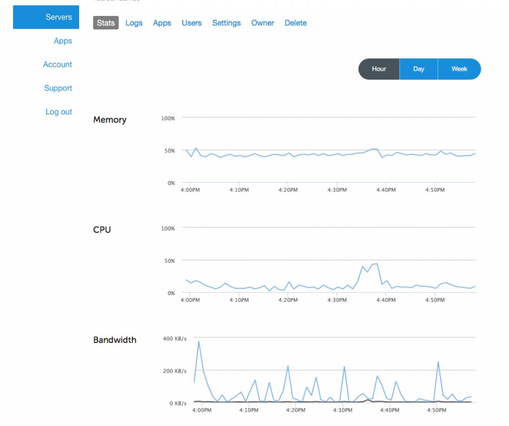 monitoring-and-charts